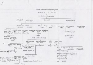 The Unna Bernheim Family Tree